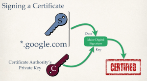 Diagram of signing a public-key certificate